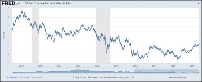 Fig 4 - FRED interest rates